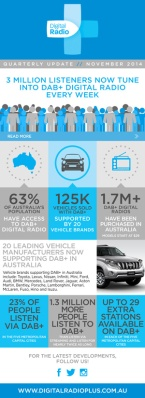 Digital-Radio-Australia-infographic---November-2014