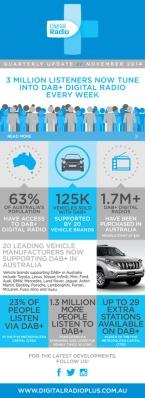 Digital-Radio-Australia-infographic---November-2014
