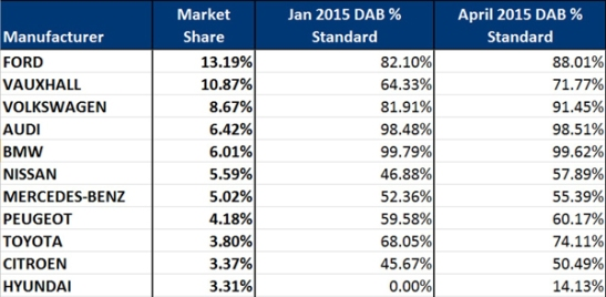 %-of-car-manufacturers-with-DAB-160px