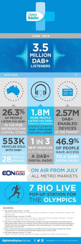 DAB+ infographic[2]